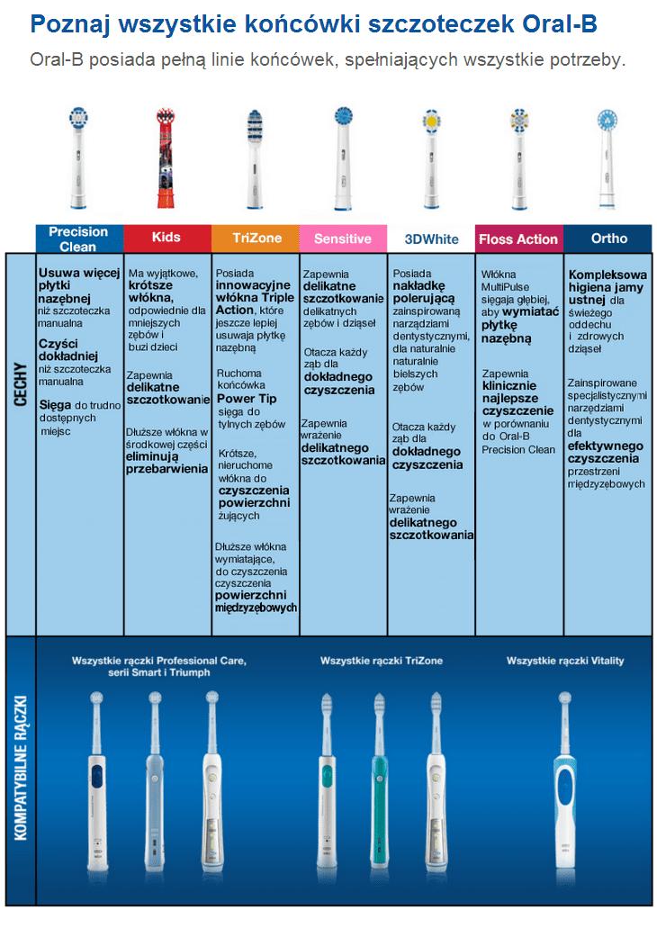 Oral B Końcówki Do Szczoteczki Elektrycznej Precision Clean 8szt