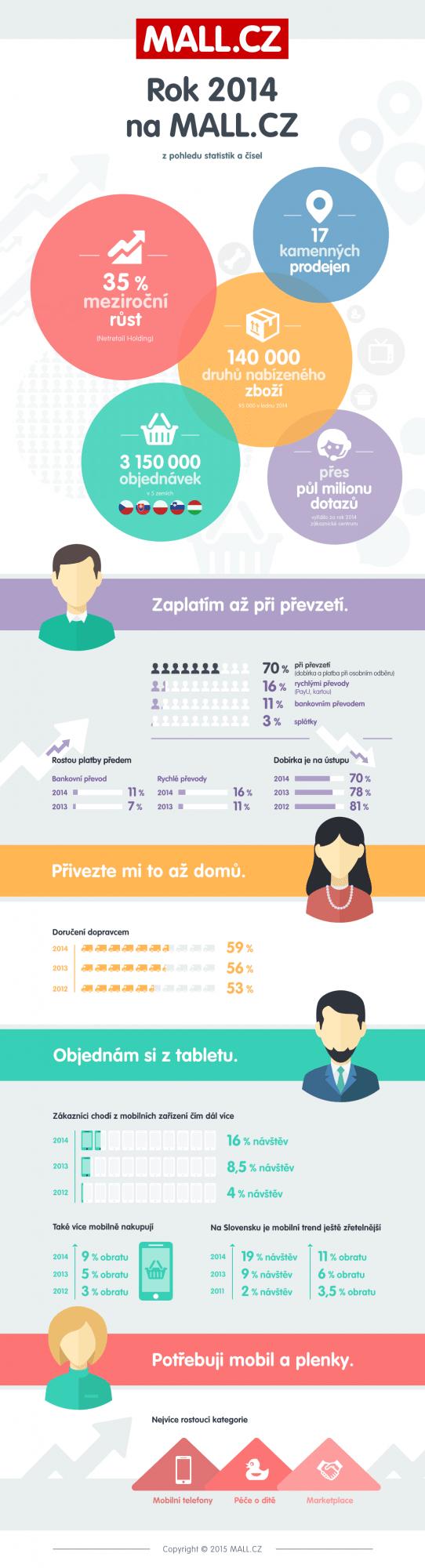 Statistika MALL.CZ