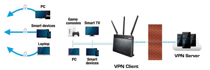 Obsługa serwerów i klientów VPN - pełna ochrona i prywatność