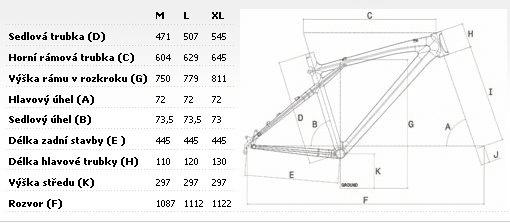 Geometrie rámu GT Zaskar niner 29
