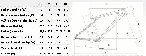 Geometrie rámu GT Avalanche