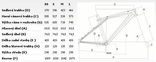 Geometrie rámu GT Avalanche gtw
