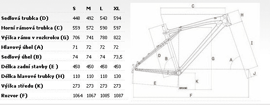 Geometrie rámu GT Transeo