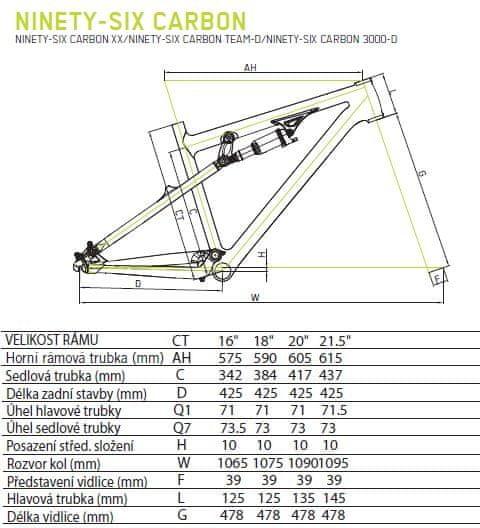 Geometrie rámu Merida Ninety six carbon