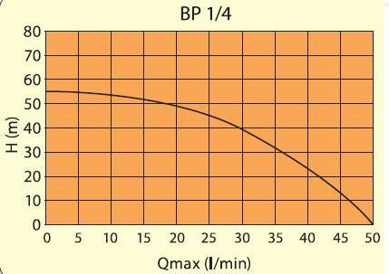 Elpumps BP 1/4
