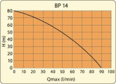 Elpumps BP 14