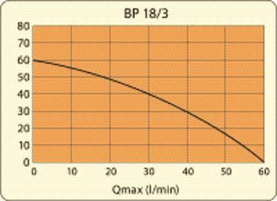 Elpumps BP 18/3
