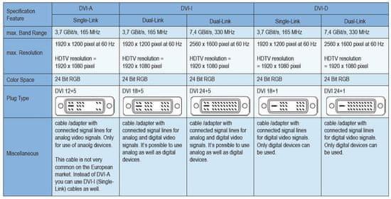 PremiumCord DVI-D prepojovací kábel (dual-link - 24 +1), MM, 3 m