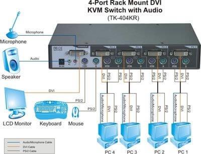 TrendNet Preklopnik KVM TRENDnet TK-404KR