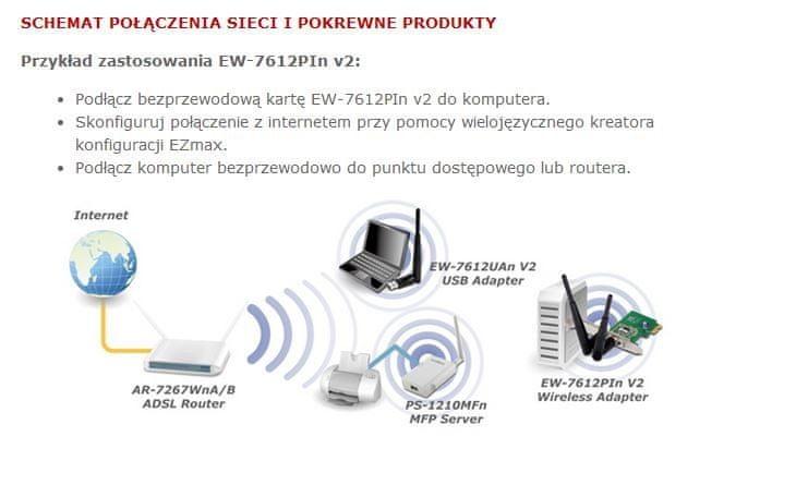 Edimax EW-7612PIn v2