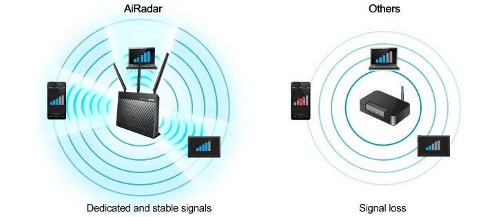 AiRadar zapewnia 150% pokrycia Wi-Fi