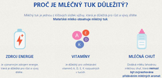 Sunar kojenecké mléko Complex 3 vanilka - 6 x 600g
