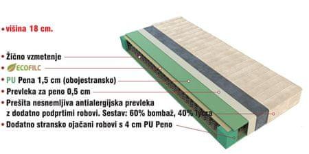 Klasična vzmetnica 160×200CM