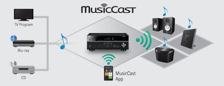 MusicCast systém využití
