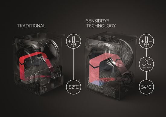 AEG AbsoluteCare T8DEE68SC + 5 let záruka + 10 let záruka na invertorový motor