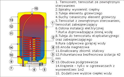 Dražice kombinowany ogrzewacz wody OKC 100 (model 2016)