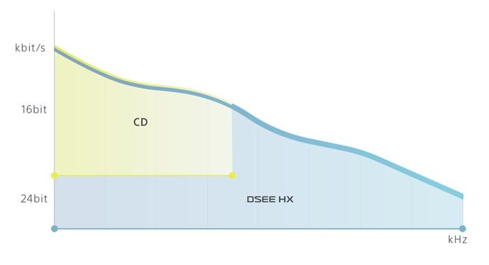 technologie DSEE HX