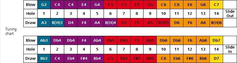 Hohner Meisterklasse chromatic Foukací harmonika