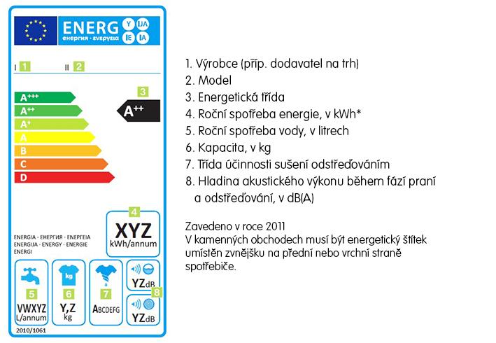 Pračky - energetický štítek