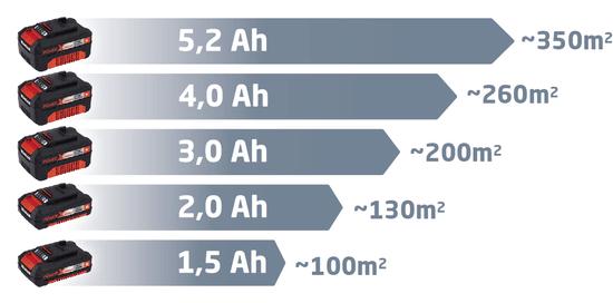 Einhell akumulatorski prozračivač trave GE-SC 35/1 Li-Solo (3420650)