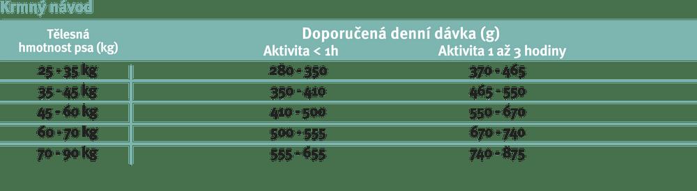 Purina Pro Plan Large Adult Robust OPTIDIGEST pro citlivé trávení 14+2,5 kg
