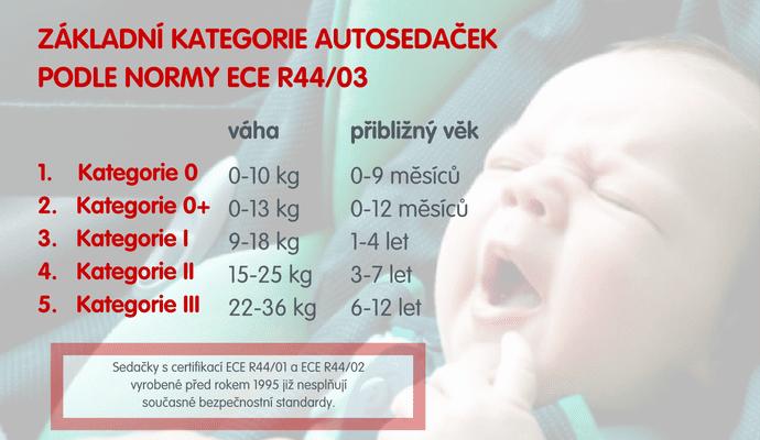 ECE R44 rozděluje dětské autosedačky do 5 kategorií dle hmotnosti a přibližného věku dítěte.