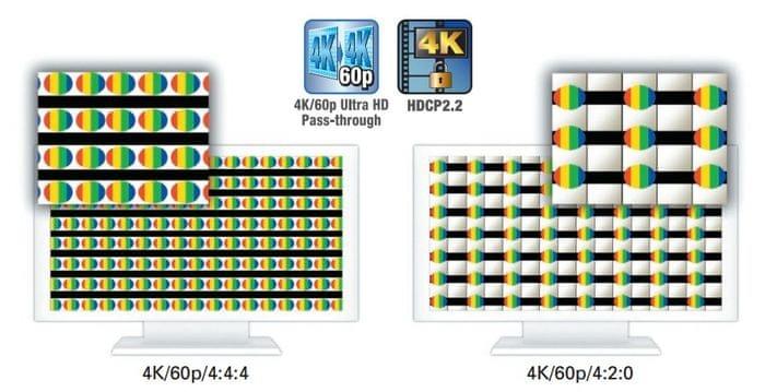 Ultra HD (4K/60p/4:4:4/24 bitů)