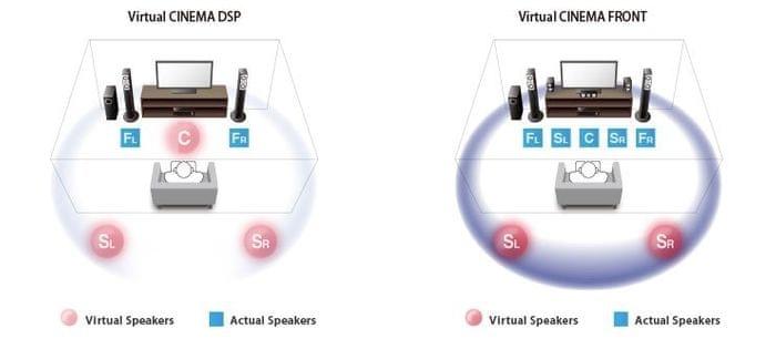 Virtual CINEMA DSP