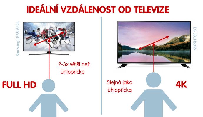 Kam televizi umístit