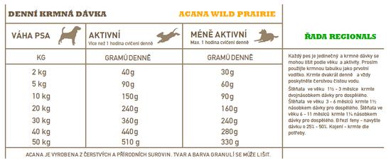 Acana karma dla psów Regionals Wild Prairie Dog 11,4 kg