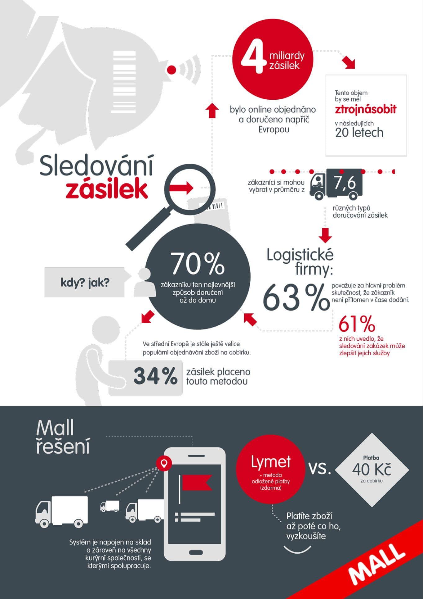 sledování objednávky infografika
