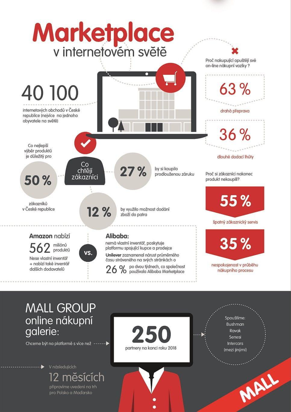 infografika marketplace