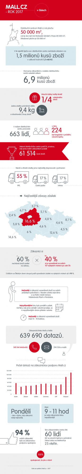 MALL.cz rok 2017 v číslech