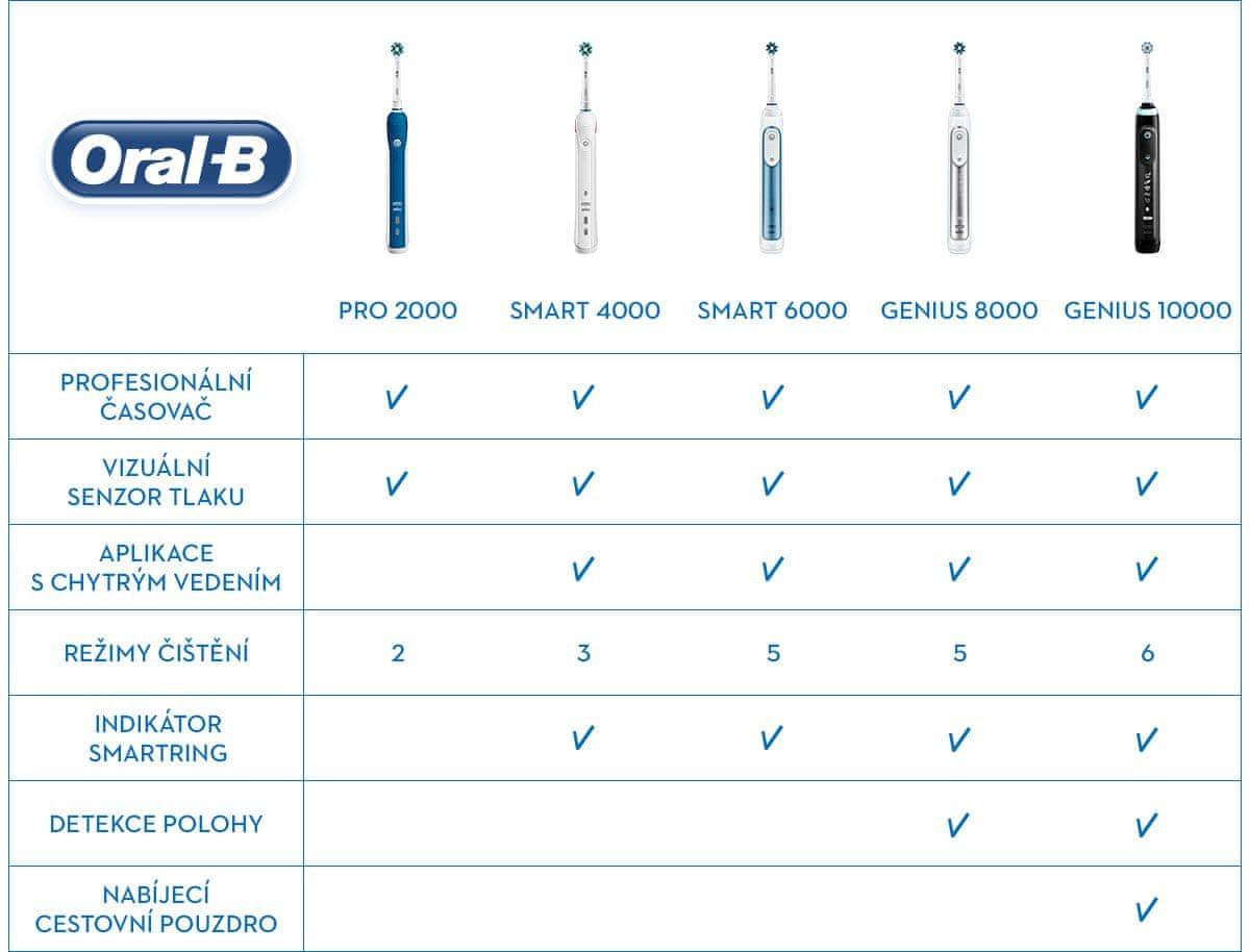Oral-B Srovnávací tabulka
