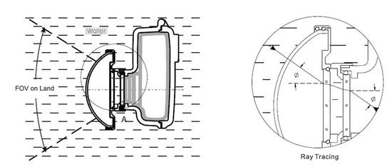 FANTASEA Predsádka širokouhlá Big Eye FXF-100/200