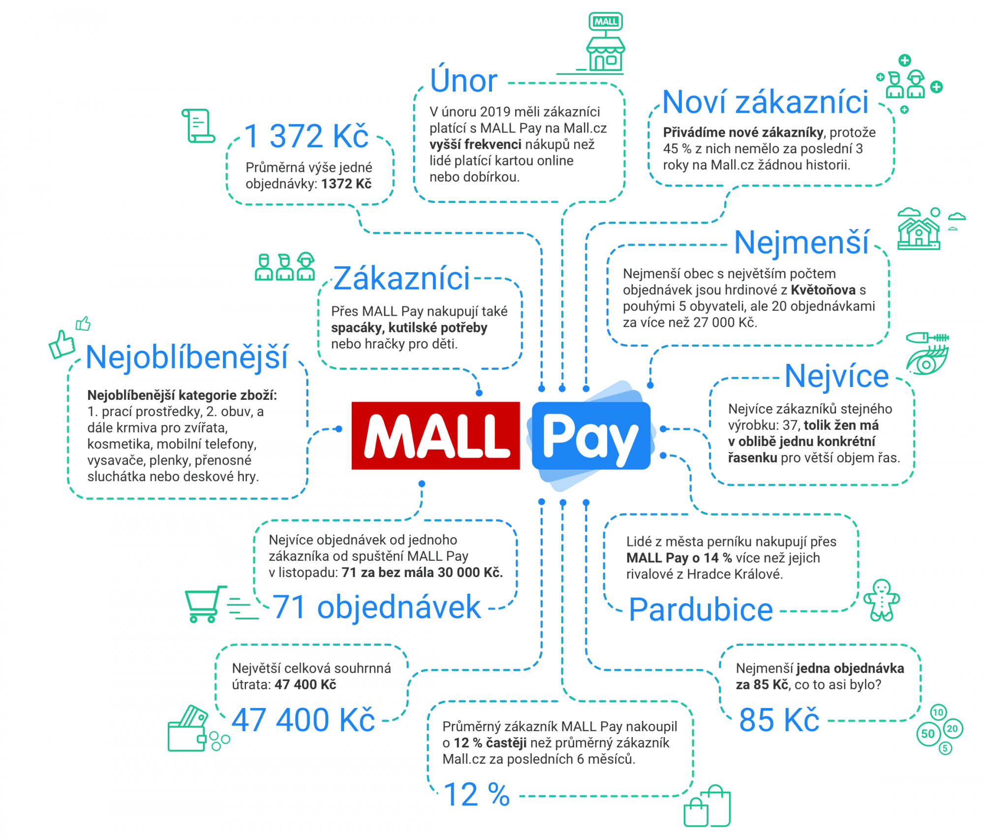 infografika mall pay