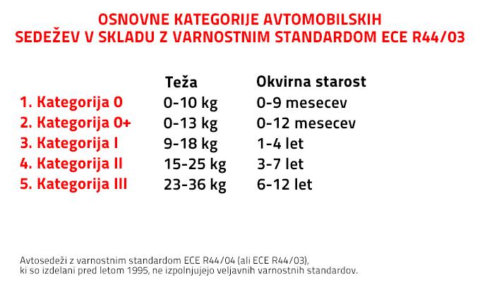 ECE R44 razvršča otroške avtosedeže v 5 kategorij, glede na težo in približno starost otroka.