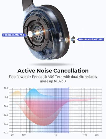 MPOW H10 - bezdrátová sluchátka, černá