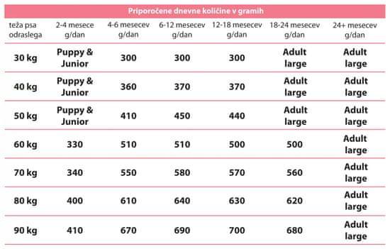 Calibra Premium Line Junior Large hrana za pasje mladiče velikih pasem, 2 x 12 kg