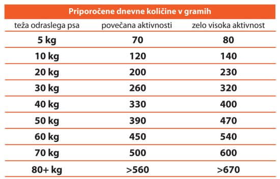 Calibra Premium Line Energy hrana za aktivne pse, 2 x 12 kg