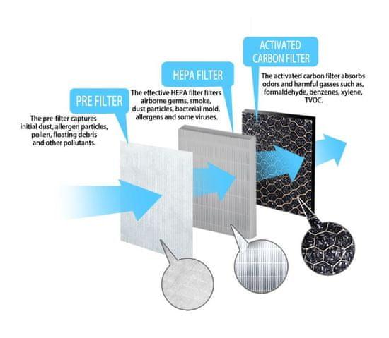 Esperanza Filter do čističky vzduchu ZEPHYR