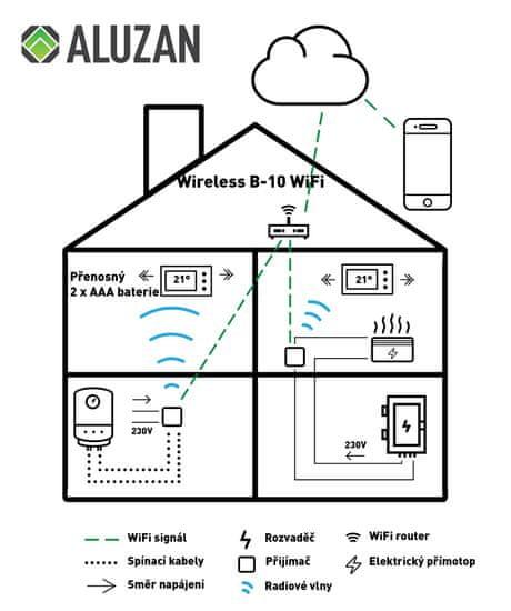 Aluzan B-10 WiFi, prenosný programovateľný termostat pre kotly i elektrické vykurovanie