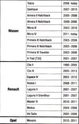 Osram montážní sada k LEDFOG102 Nissan/Renault/Opel