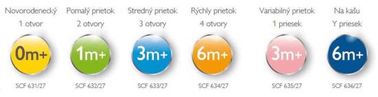 Philips Avent Dudlík Anti-colic/Classic+ 3 střední průtok, 2 ks