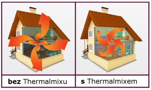Thermilate Termoizolačná prísada THERMALMIX do 5l farby