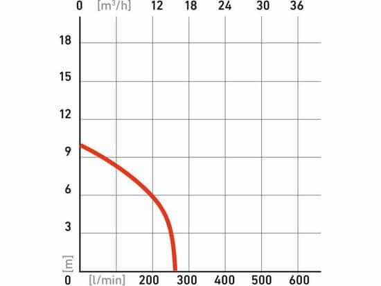 Extol Premium čerpadlo ponorné kalové s řezacím nožem, 1100W, 16200l/hod=270l/min