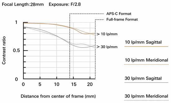 Tamron 28-200mm f/2.8-5,6 Di III RXD objektiv (Sony FE) A071