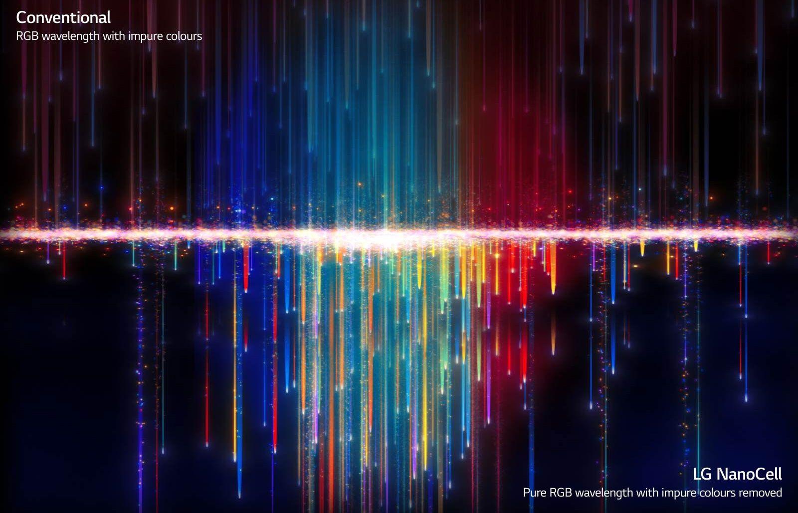 LG TV televizor NANOCELL 4K 2021 33 milijona slikovnih pik resnična ločljivost 4K