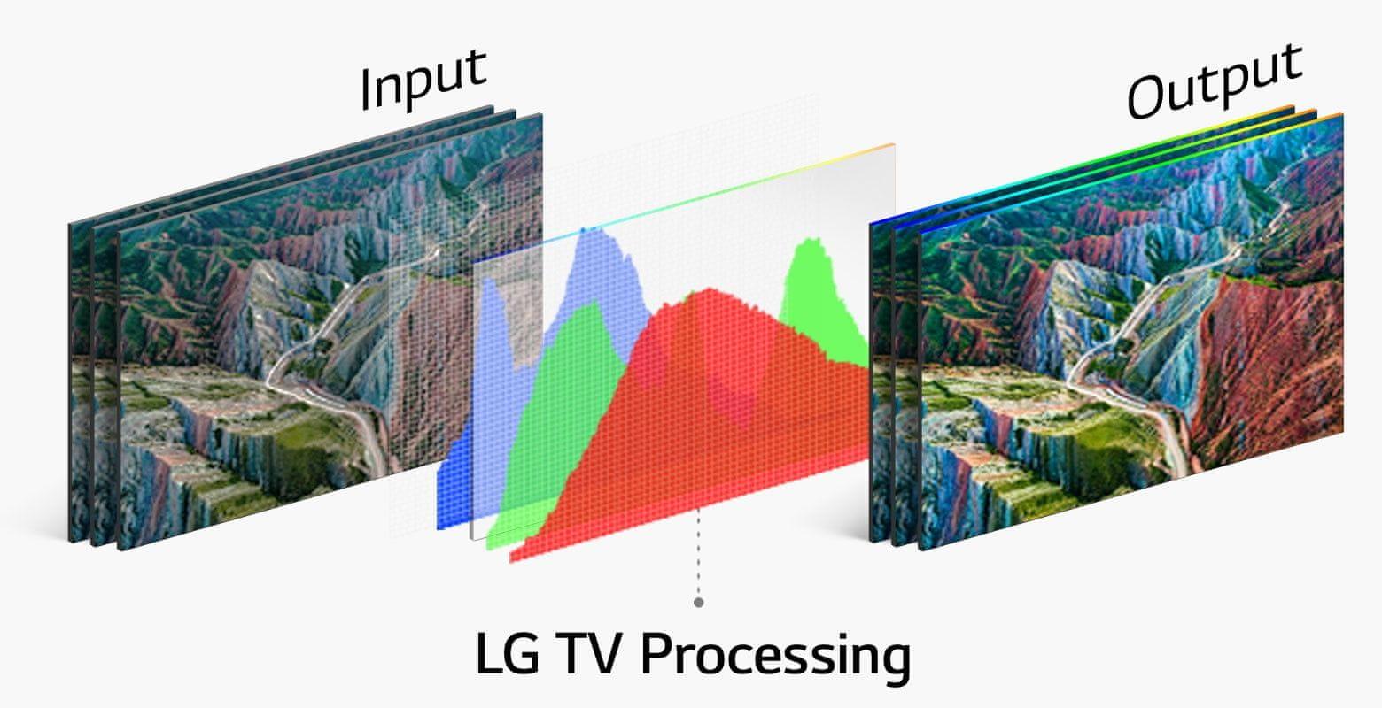 LG TV televizor NANOCELL 4K 2021 hdr10 pro hlg pro visok dinamični razpon