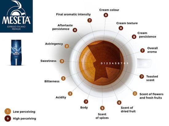 Meseta Espresso Bar 1000g zrno